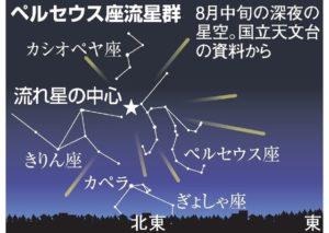 ペルセウス座流星群2020 千葉 おすすめ スポット 時間 紹介