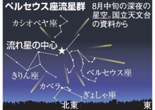ペルセウス座流星群 2020 ピーク 時間 いつ 方角 どっち